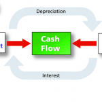 More Sales vs More Cash Flow